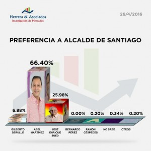 Abel Martínez ganaría