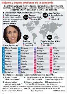 Vacunas Pfizer y Astrazeneca en once países AL