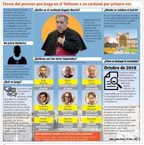Juicio al cardenal Angelo Becciu